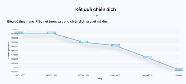2020年越南受到超过5000次网络攻击 hinh anh 2