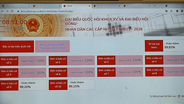 国会与人民议会代表选举:胡志明市试运行支持换届选举工作的软件 hinh anh 1