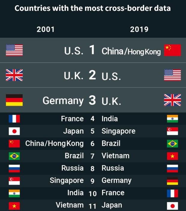 越南是跨境数据流动量最大的10个国家之一 hinh anh 2