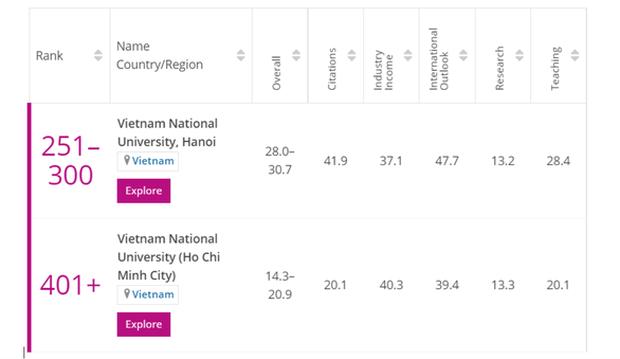越南两所大学跻身《泰晤士高等教育》2021年度年轻大学排行榜 hinh anh 1