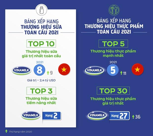Vinamilk 以品牌价值和实力肯定了越南牛奶在全球市场上的位置 hinh anh 2