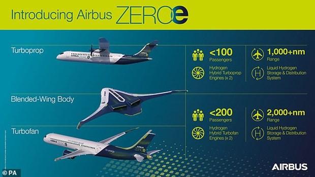 ករមហន Airbus បងហាញគរយនតហោះអនាគត ៣ មតមនបញចេញផសែងបពលបរសថាន hinh anh 4