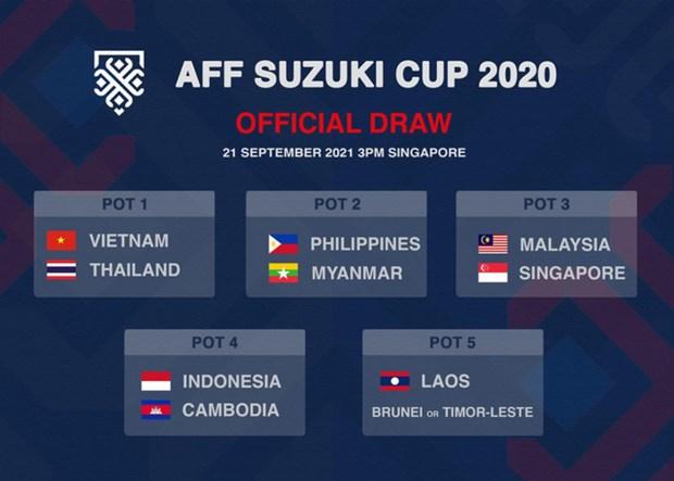 2020 年AFF杯:越南队被列为一号种子 hinh anh 1